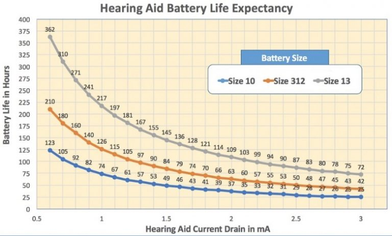 Typical Cochlear Implant Battery Life